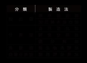 アミノ酸製造の分類
